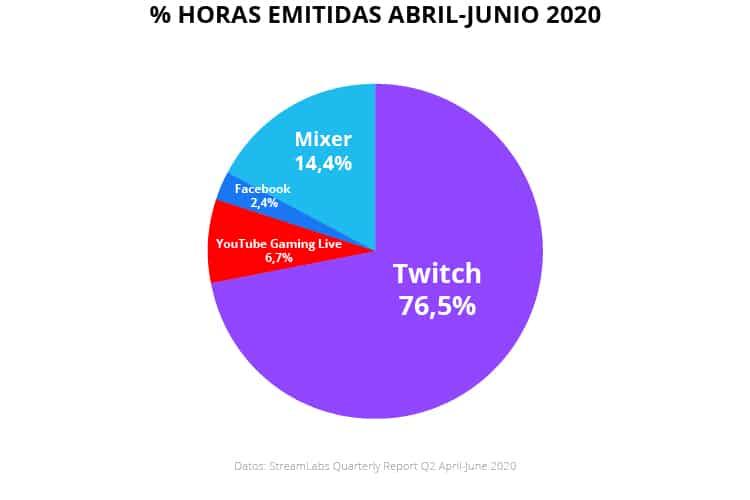 Horas emitidas en Twitch